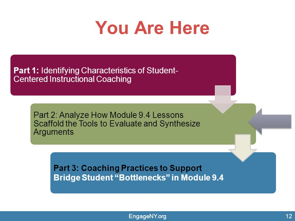 You Are Here 12 Part 1: Identifying Characteristics of Student- Centered Instructional Coaching Part 2: Analyze How Module 9.4 Lessons Scaffold the Tools to Evaluate and Synthesize Arguments Part 3: Coaching Practices to Support Bridge Student Bottlenecks in Module 9.4 EngageNY.org