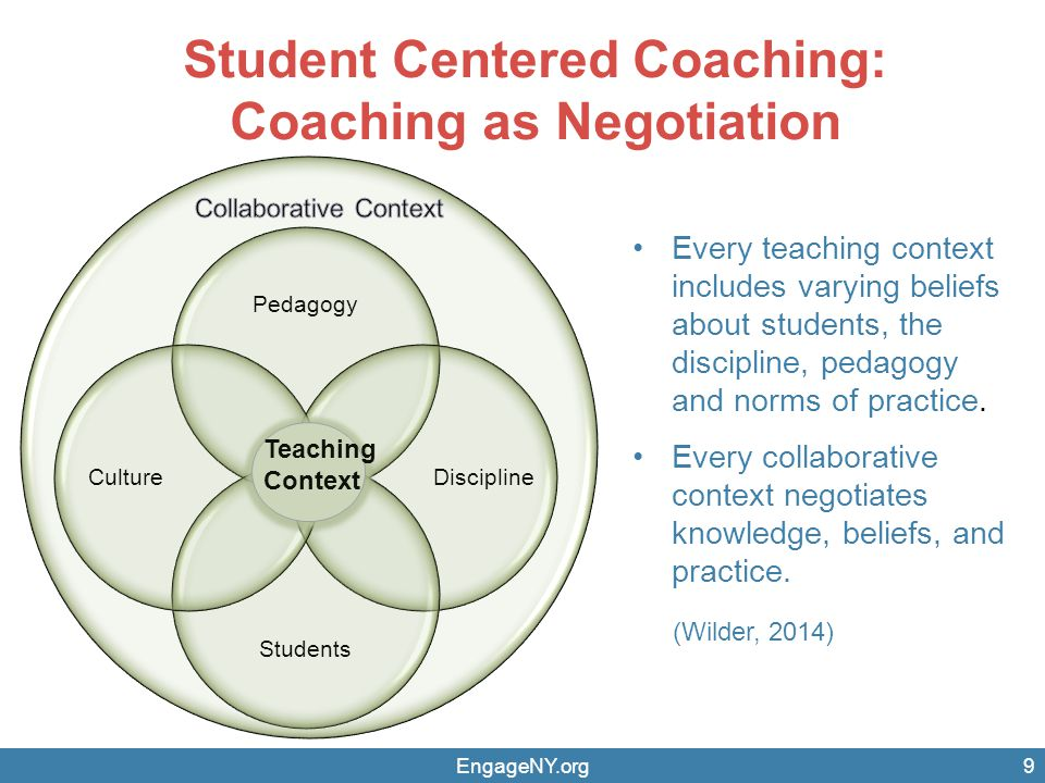 Student Centered Coaching: Coaching as Negotiation Pedagogy Discipline Students Culture Teaching Context Every teaching context includes varying beliefs about students, the discipline, pedagogy and norms of practice.