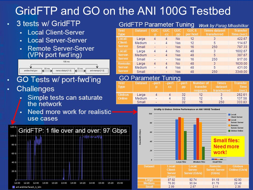 GridFTP and GO on the ANI 100G Testbed 8 3 tests w/ GridFTP  Local Client-Server  Local Server-Server  Remote Server-Server (VPN port fwd'ing) GO Tests w/ port-fwd'ing Challenges  Simple tests can saturate the network  Need more work for realistic use cases GridFTP: 1 file over and over: 97 Gbps Work by Parag Mhashilkar Test Type DatasetGUC -p GUC -cc GUC -pp GUCS per host Times dataset transferred Transfer Time (sec) Local: Client- Server Large44No123422.67 Medium-4Yes125114.67 Small--Yes16250787.33 Local: Server- Server Large44No4831602.67 Medium-4Yes485387.67 Small--Yes16250917.00 Remote: Server- Server Large44No4831630.00 Medium-4Yes485431.00 Small--Yes482503349.00 Test Type Dataset--perf- p --perf- cc --perf- pp Number of transfer requests Times dataset transferred Transfer Time (sec) Globus Online Large4432123262.61 Medium-432125137.58 Small--3216250333.83 GridFTP Parameter Tuning GO Parameter Tuning DatasetLocal: Client- Server (Gb/s) Local: Server- Server (Gb/s) Remote: Server-Server (Gb/s) Globus Online (Gb/s) Large87.9292.7491.1962.90 Medium76.9090.9481.7928.49 Small2.992.572.112.36 Small files: Need more work!