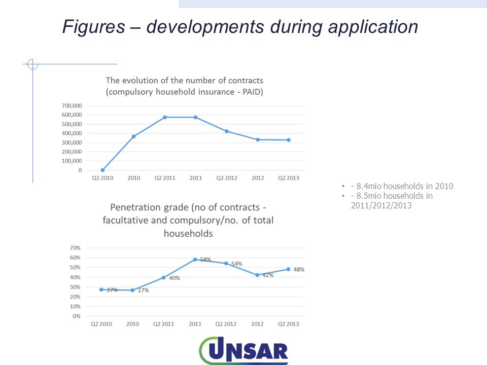 Figures – developments during application - 8.4mio households in 2010 - 8.5mio households in 2011/2012/2013