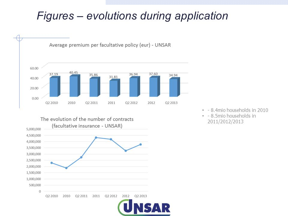 Figures – evolutions during application - 8.4mio households in 2010 - 8.5mio households in 2011/2012/2013
