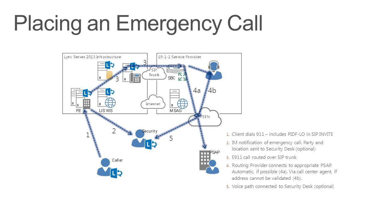 1. Client dials 911 – includes PIDF-LO in SIP INVITE 2.