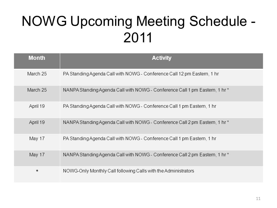 NOWG Upcoming Meeting Schedule - 2011 MonthActivity March 25PA Standing Agenda Call with NOWG - Conference Call 12 pm Eastern, 1 hr March 25NANPA Standing Agenda Call with NOWG - Conference Call 1 pm Eastern, 1 hr * April 19PA Standing Agenda Call with NOWG - Conference Call 1 pm Eastern, 1 hr April 19NANPA Standing Agenda Call with NOWG - Conference Call 2 pm Eastern, 1 hr * May 17PA Standing Agenda Call with NOWG - Conference Call 1 pm Eastern, 1 hr May 17NANPA Standing Agenda Call with NOWG - Conference Call 2 pm Eastern, 1 hr * * NOWG-Only Monthly Call following Calls with the Administrators 11