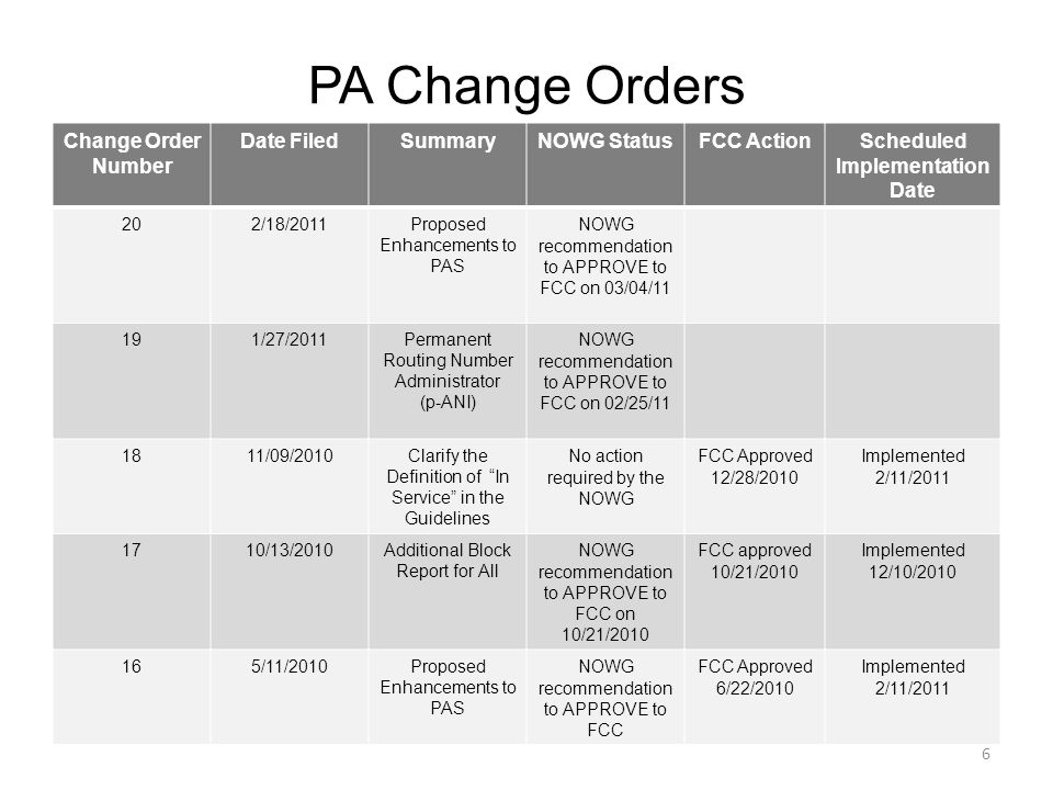 PA Change Orders Change Order Number Date FiledSummaryNOWG StatusFCC ActionScheduled Implementation Date 202/18/2011Proposed Enhancements to PAS NOWG recommendation to APPROVE to FCC on 03/04/11 191/27/2011Permanent Routing Number Administrator (p-ANI) NOWG recommendation to APPROVE to FCC on 02/25/11 1811/09/2010Clarify the Definition of In Service in the Guidelines No action required by the NOWG FCC Approved 12/28/2010 Implemented 2/11/2011 1710/13/2010Additional Block Report for All NOWG recommendation to APPROVE to FCC on 10/21/2010 FCC approved 10/21/2010 Implemented 12/10/2010 165/11/2010Proposed Enhancements to PAS NOWG recommendation to APPROVE to FCC FCC Approved 6/22/2010 Implemented 2/11/2011 6