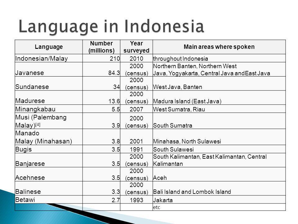Language Number (millions) Year surveyed Main areas where spoken Indonesian/Malay 2102010throughout Indonesia Javanese 84.3 2000 (census) Northern Banten, Northern West Java, Yogyakarta, Central Java andEast Java Sundanese 34 2000 (census)West Java, Banten Madurese 13.6 2000 (census)Madura Island (East Java) Minangkabau 5.52007West Sumatra, Riau Musi (Palembang Malay) [4] 3.9 2000 (census)South Sumatra Manado Malay (Minahasan) 3.82001Minahasa, North Sulawesi Bugis 3.51991South Sulawesi Banjarese 3.5 2000 (census) South Kalimantan, East Kalimantan, Central Kalimantan Acehnese 3.5 2000 (census)Aceh Balinese 3.3 2000 (census)Bali Island and Lombok Island Betawi 2.71993Jakarta etc