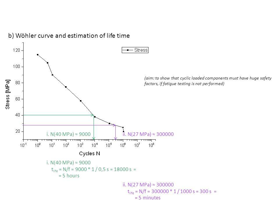 i. N(40 MPa) ≈ 9000ii. N(27 MPa) ≈ 300000 i. N(40 MPa) ≈ 9000 t life = N/f = 9000 * 1 / 0,5 s = 18000 s = = 5 hours ii. N(27 MPa) ≈ 300000 t life = N/