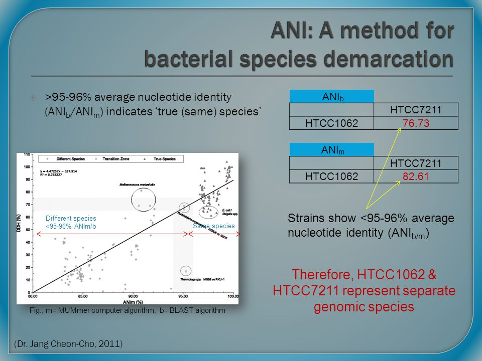  >95-96% average nucleotide identity (ANI b /ANI m ) indicates 'true (same) species' Fig., m= MUMmer computer algorithm; b= BLAST algorithm ANI b HTC