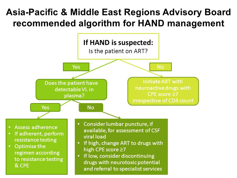 Asia-Pacific & Middle East Regions Advisory Board recommended algorithm for HAND management YesNo Does the patient have detectable VL in plasma? Initi