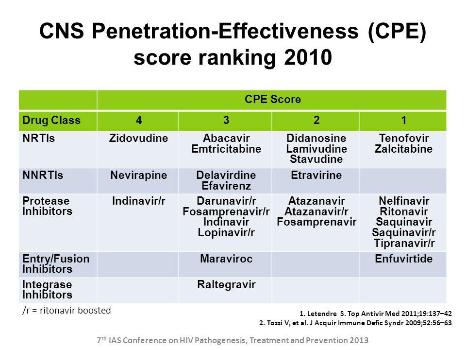 CNS Penetration-Effectiveness (CPE) score ranking 2010 CPE Score Drug Class4321 NRTIsZidovudineAbacavir Emtricitabine Didanosine Lamivudine Stavudine