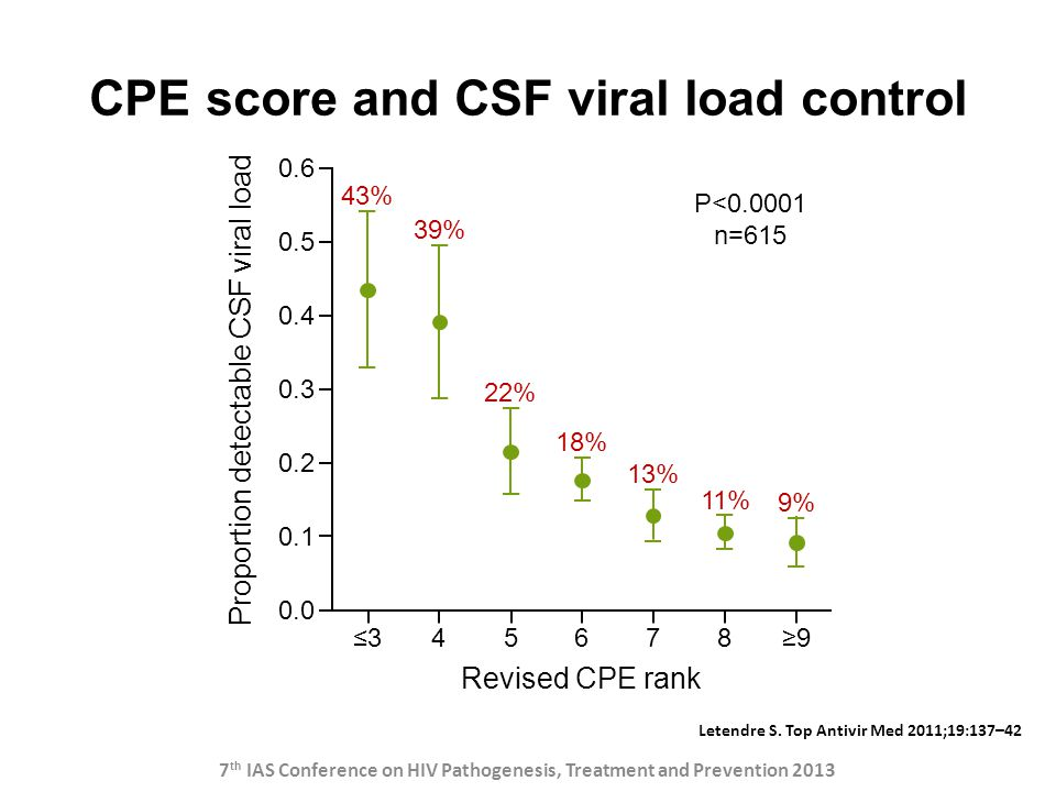 CPE score and CSF viral load control Letendre S. Top Antivir Med 2011;19:137–42 0.0 0.1 0.2 0.3 0.4 0.5 0.6 ≤345678≥9 Revised CPE rank Proportion dete