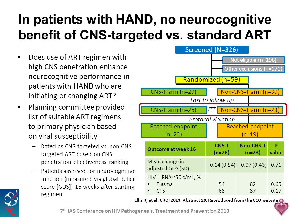 Does use of ART regimen with high CNS penetration enhance neurocognitive performance in patients with HAND who are initiating or changing ART? Plannin