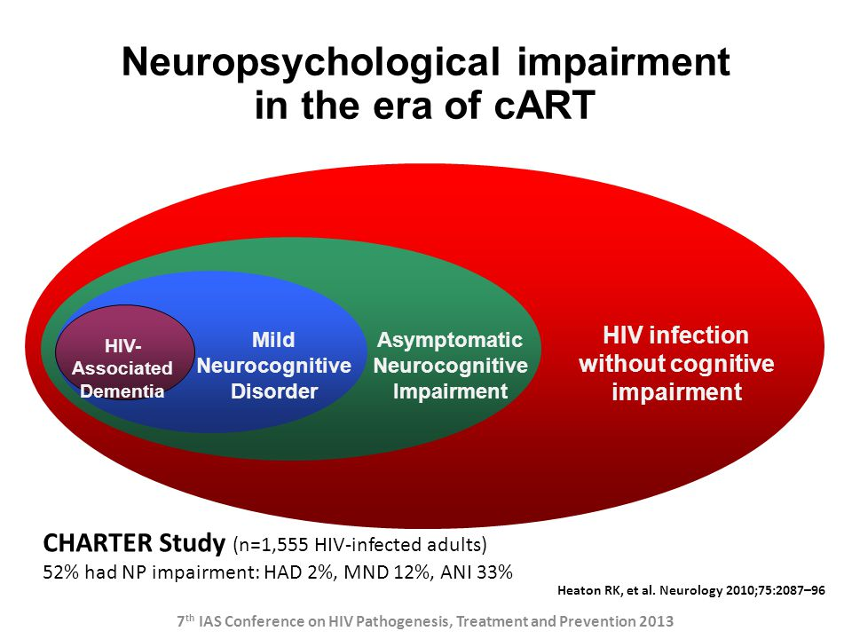 Heaton RK, et al. Neurology 2010;75:2087–96 Asymptomatic Neurocognitive Impairment HIV infection without cognitive impairment Mild Neurocognitive Diso