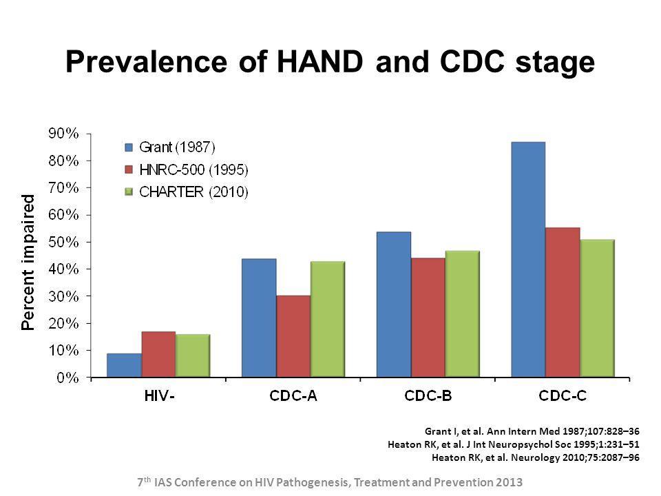Prevalence of HAND and CDC stage Grant I, et al. Ann Intern Med 1987;107:828–36 Heaton RK, et al. J Int Neuropsychol Soc 1995;1:231–51 Heaton RK, et a