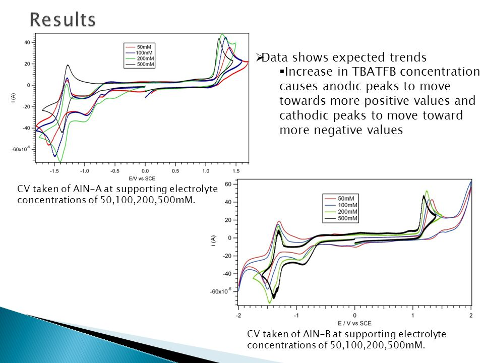 CV taken of AIN-A at supporting electrolyte concentrations of 50,100,200,500mM.