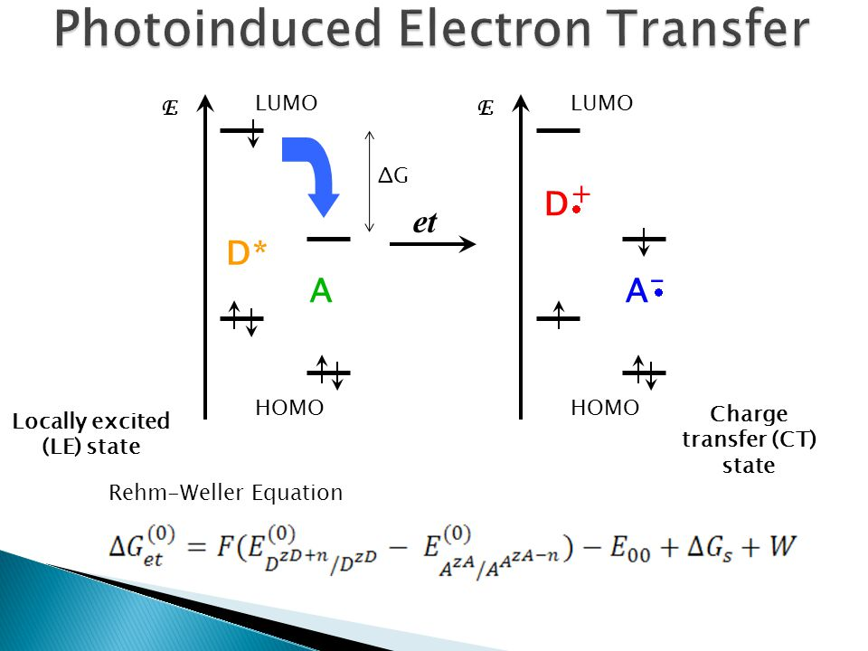E LUMO HOMO D A D* Locally excited (LE) state et E LUMO HOMO D+D+ A–A–   Charge transfer (CT) state Rehm-Weller Equation ΔGΔG