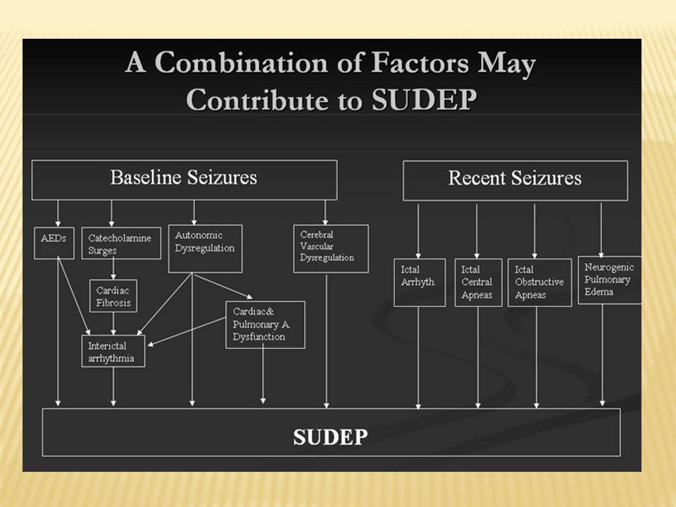  Factori respiratorii  Edemul pulmonar neurogenic demonstrat in 84% dintre pacienti cu SUDEP si se pare ca este determinat de o stimulare masiva alfa adrenergica, vasoconstrictie generalizata, hipertensiune pilmonara.