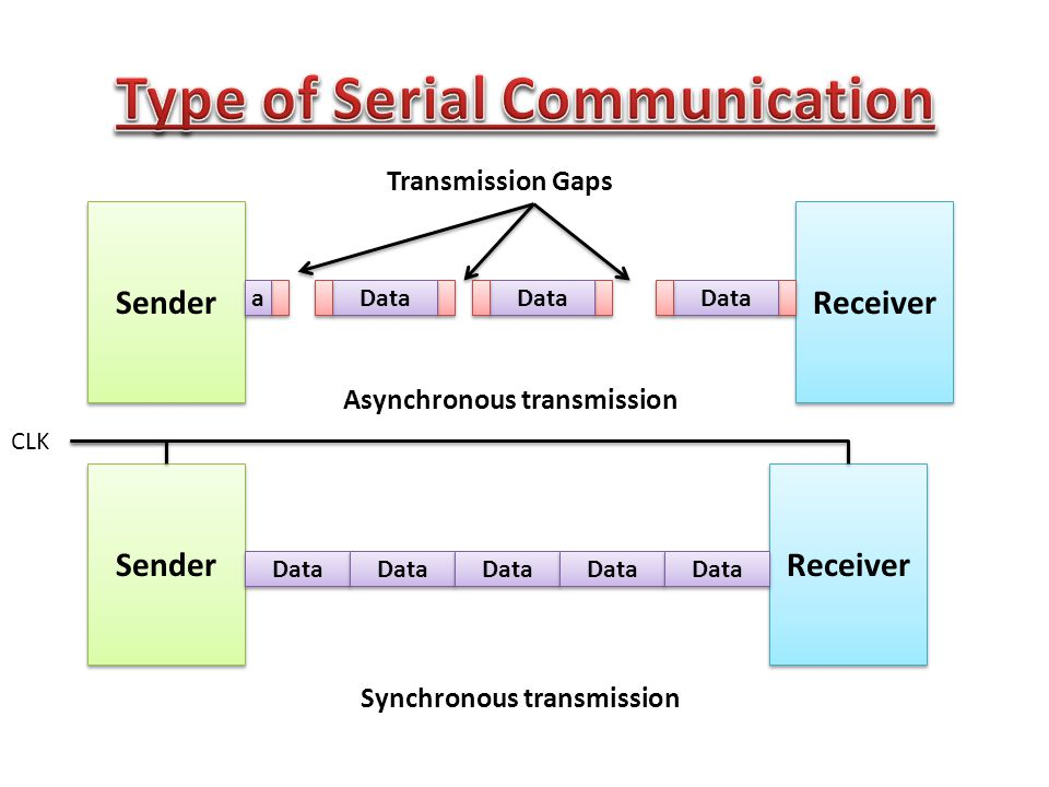 Sender Receiver Data a a Transmission Gaps Asynchronous transmission Synchronous transmission CLK