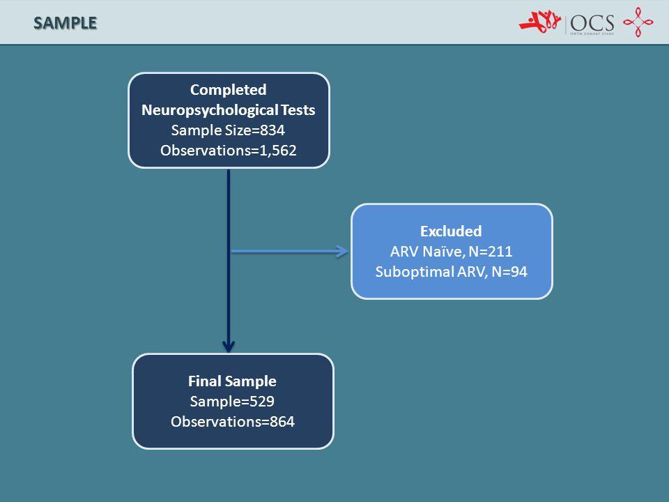 SAMPLE Completed Neuropsychological Tests Sample Size=834 Observations=1,562 Final Sample Sample=529 Observations=864 Excluded ARV Naïve, N=211 Subopt
