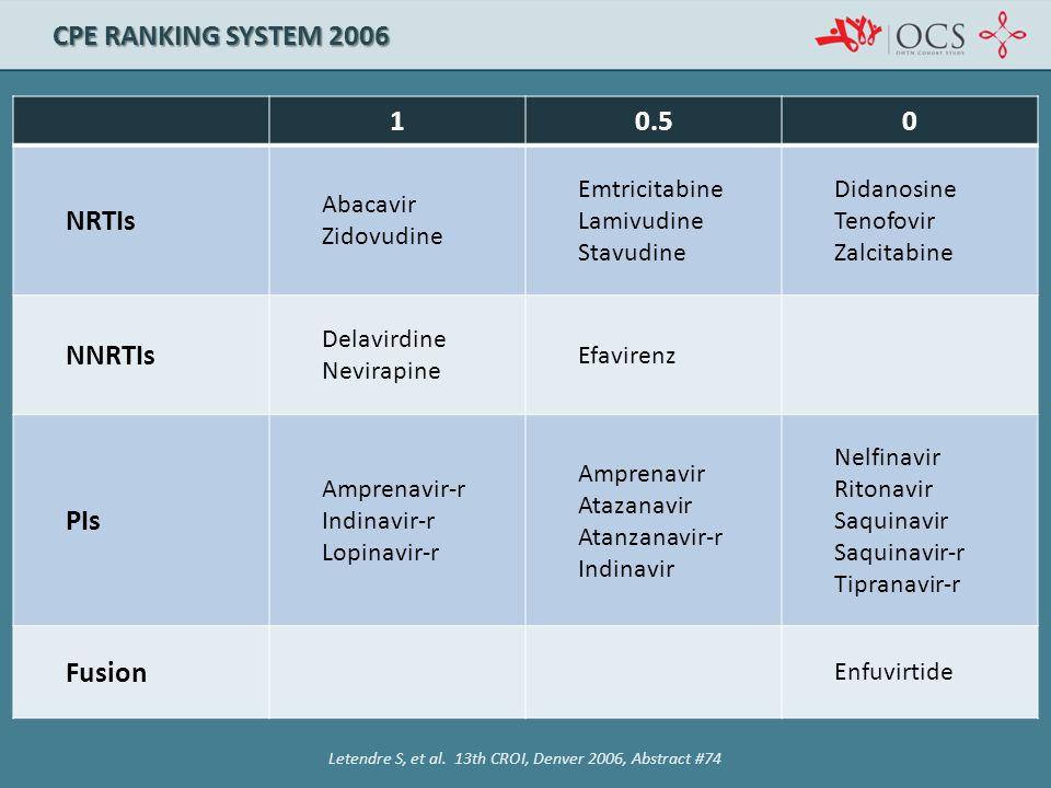 Letendre S, et al. 13th CROI, Denver 2006, Abstract #74 CPE RANKING SYSTEM 2006 10.50 NRTIs Abacavir Zidovudine Emtricitabine Lamivudine Stavudine Did