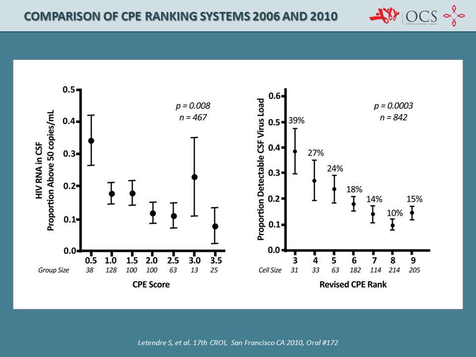 COMPARISON OF CPE RANKING SYSTEMS 2006 AND 2010 Letendre S, et al. 17th CROI, San Francisco CA 2010, Oral #172