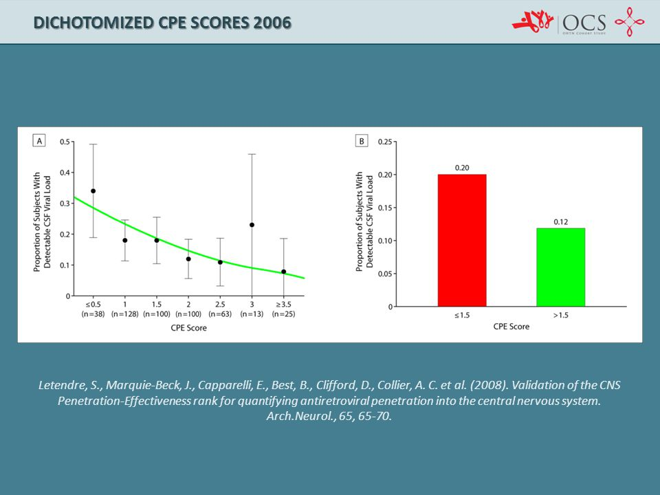 Letendre, S., Marquie-Beck, J., Capparelli, E., Best, B., Clifford, D., Collier, A. C. et al. (2008). Validation of the CNS Penetration-Effectiveness