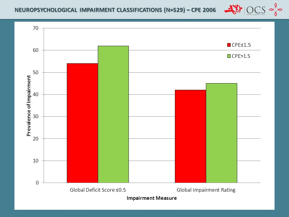 NEUROPSYCHOLOGICAL IMPAIRMENT CLASSIFICATIONS (N=529) – CPE 2006