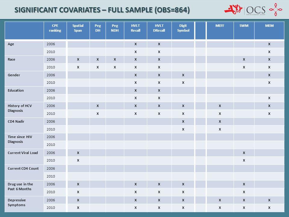 SIGNIFICANT COVARIATES – FULL SAMPLE (OBS=864) CPE ranking Spatial Span Peg DH Peg NDH HVLT Recall HVLT DRecall Digit Symbol MEFFSWMMEM Age2006XXX 201