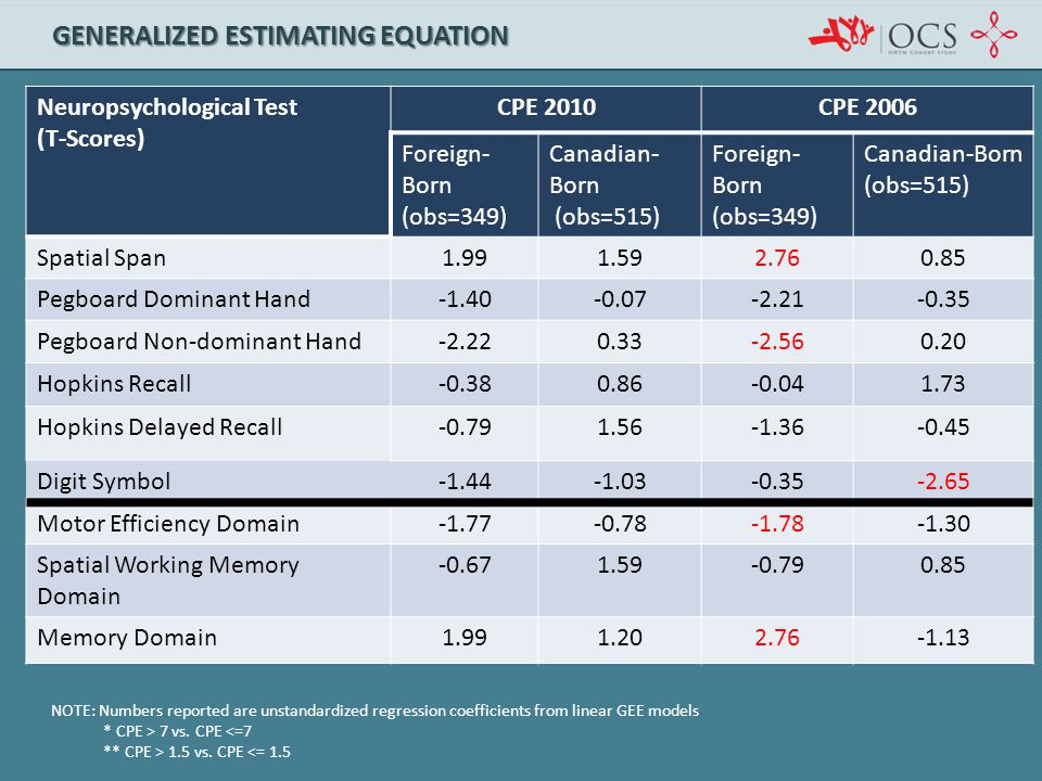 GENERALIZED ESTIMATING EQUATION Neuropsychological Test (T-Scores) CPE 2010CPE 2006 Foreign- Born (obs=349) Canadian- Born (obs=515) Foreign- Born (ob