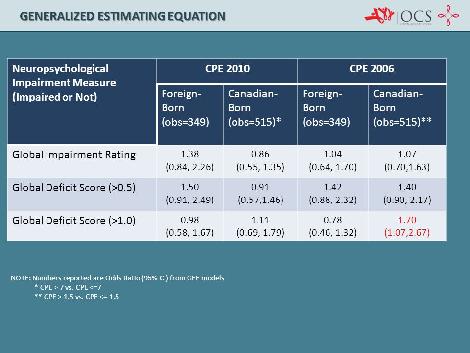 GENERALIZED ESTIMATING EQUATION Neuropsychological Impairment Measure (Impaired or Not) CPE 2010CPE 2006 Foreign- Born (obs=349) Canadian- Born (obs=5