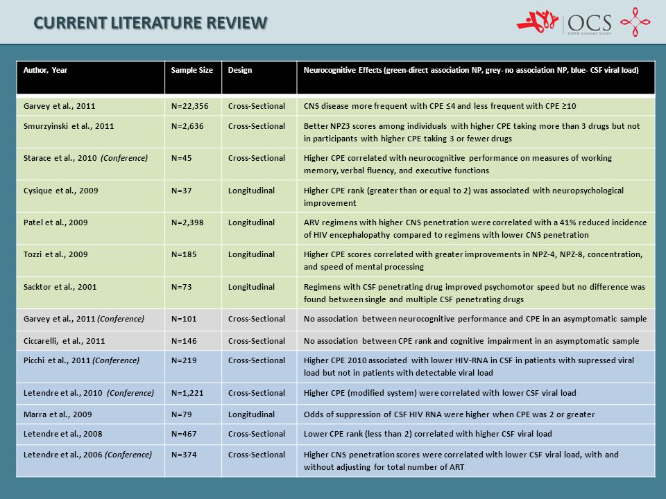 CURRENT LITERATURE REVIEW Author, YearSample SizeDesignNeurocognitive Effects (green-direct association NP, grey- no association NP, blue- CSF viral l