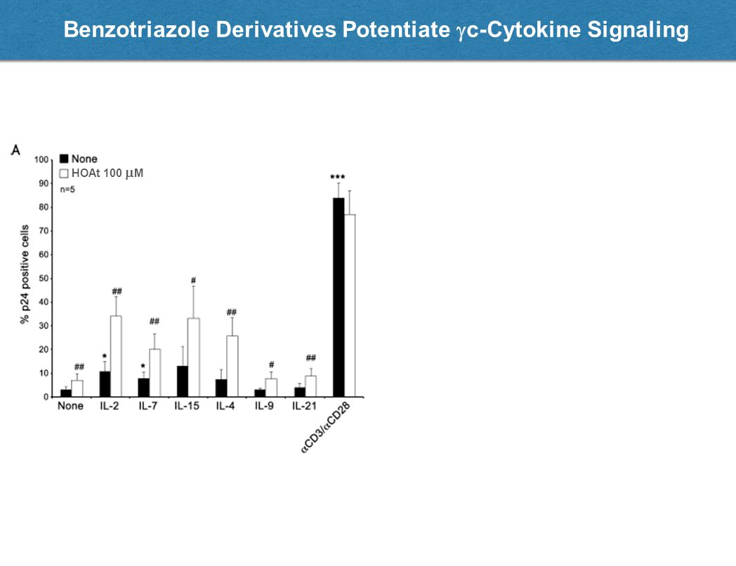 Benzotriazole Derivatives Potentiate  c-Cytokine Signaling HOAt 100  M