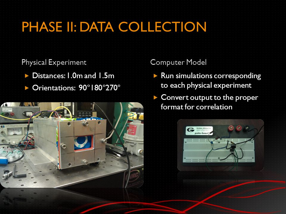 PHASE II: DATA COLLECTION Physical ExperimentComputer Model  Distances: 1.0m and 1.5m  Orientations: 90°180°270°  Run simulations corresponding to each physical experiment  Convert output to the proper format for correlation