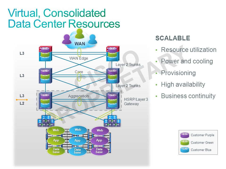 Customer Purple Customer Green Customer Blue WAN L2 L3 Layer 2 Trunks HSRP/Layer 3 Gateway WebWeb DatabaseDatabase AppApp WebWeb DatabaseDatabase AppApp WebWeb DatabaseDatabase AppApp Core Aggregation WAN Edge SCALABLE Resource utilization Power and cooling Provisioning High availability Business continuity CISCO PROPRIETARY