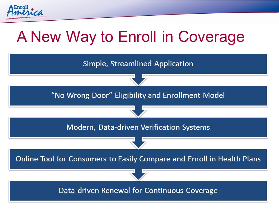 Data-driven Renewal for Continuous Coverage Online Tool for Consumers to Easily Compare and Enroll in Health Plans Modern, Data-driven Verification Systems No Wrong Door Eligibility and Enrollment Model Simple, Streamlined Application A New Way to Enroll in Coverage