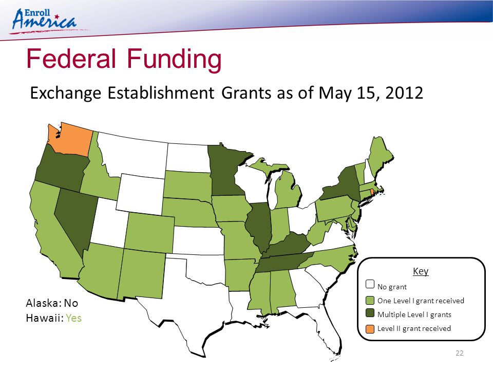 Federal Funding 22 Exchange Establishment Grants as of May 15, 2012 Alaska: No Hawaii: Yes Key No grant One Level I grant received Multiple Level I grants Level II grant received