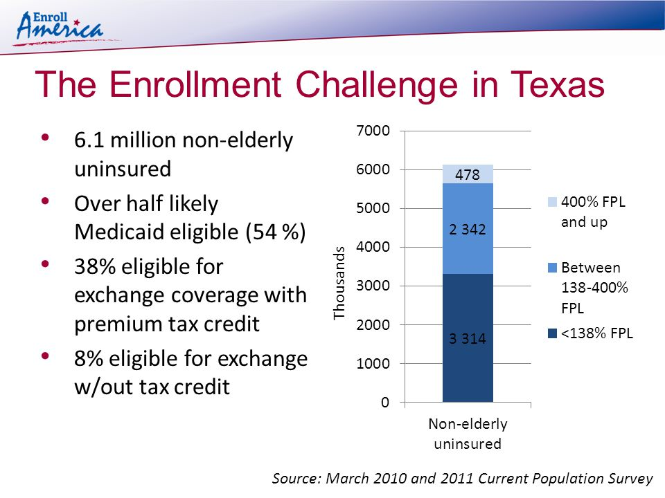 The Enrollment Challenge in Texas 6.1 million non-elderly uninsured Over half likely Medicaid eligible (54 %) 38% eligible for exchange coverage with premium tax credit 8% eligible for exchange w/out tax credit Source: March 2010 and 2011 Current Population Survey