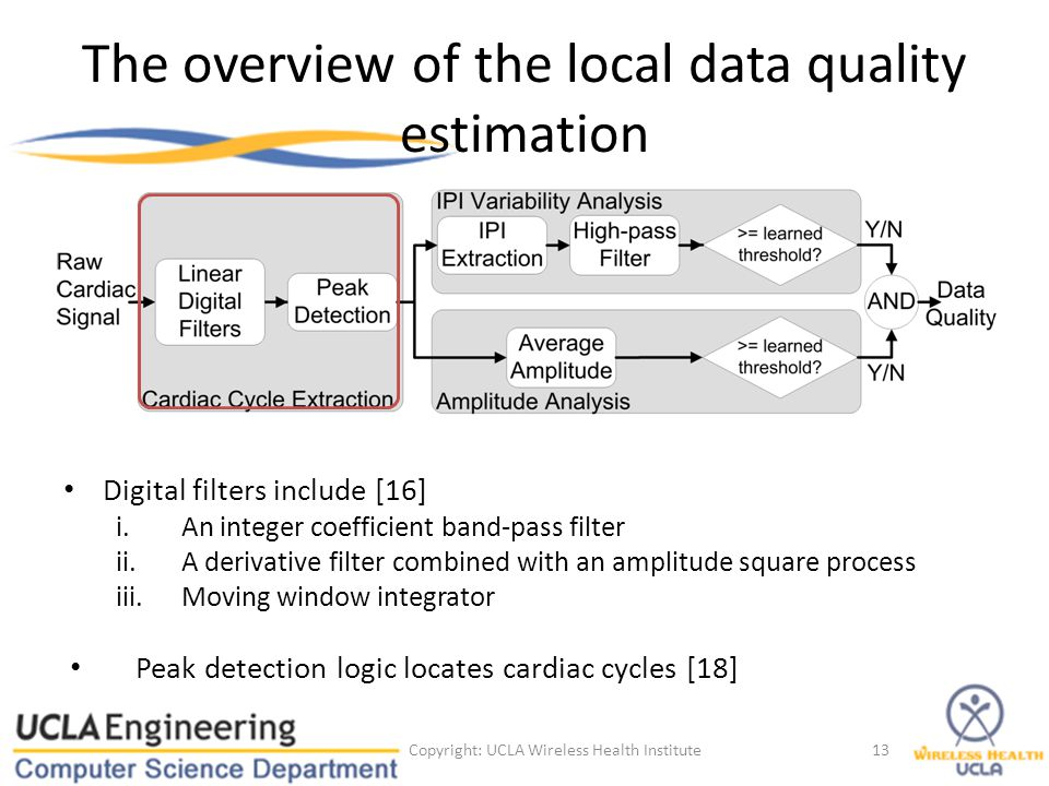 The overview of the local data quality estimation Digital filters include [16] i.An integer coefficient band-pass filter ii.A derivative filter combin