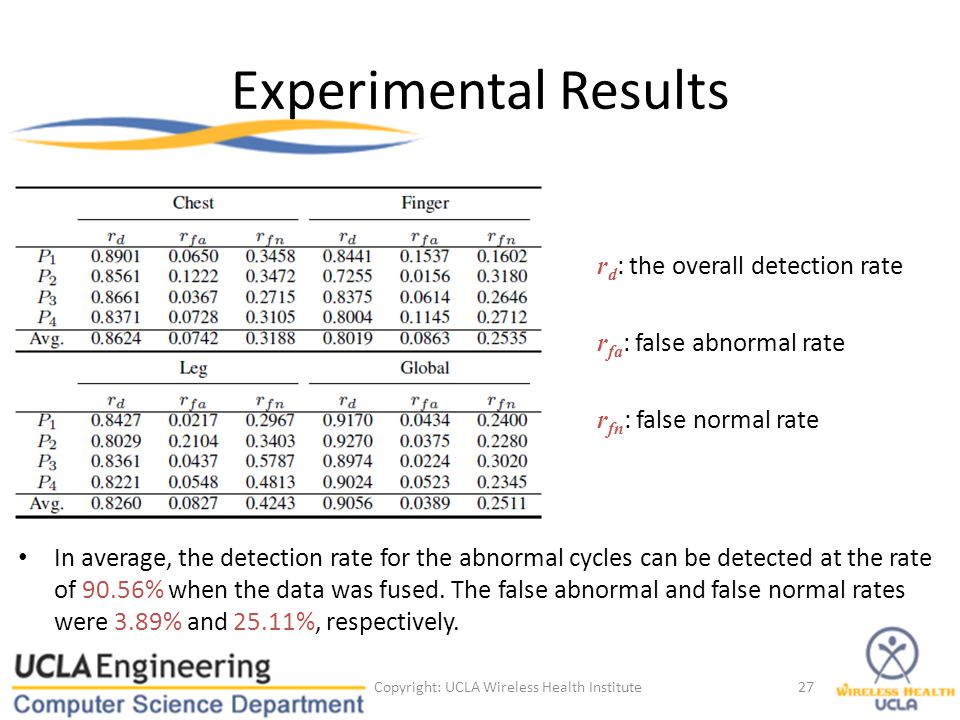 Experimental Results r d : the overall detection rate r fa : false abnormal rate r fn : false normal rate Copyright: UCLA Wireless Health Institute27