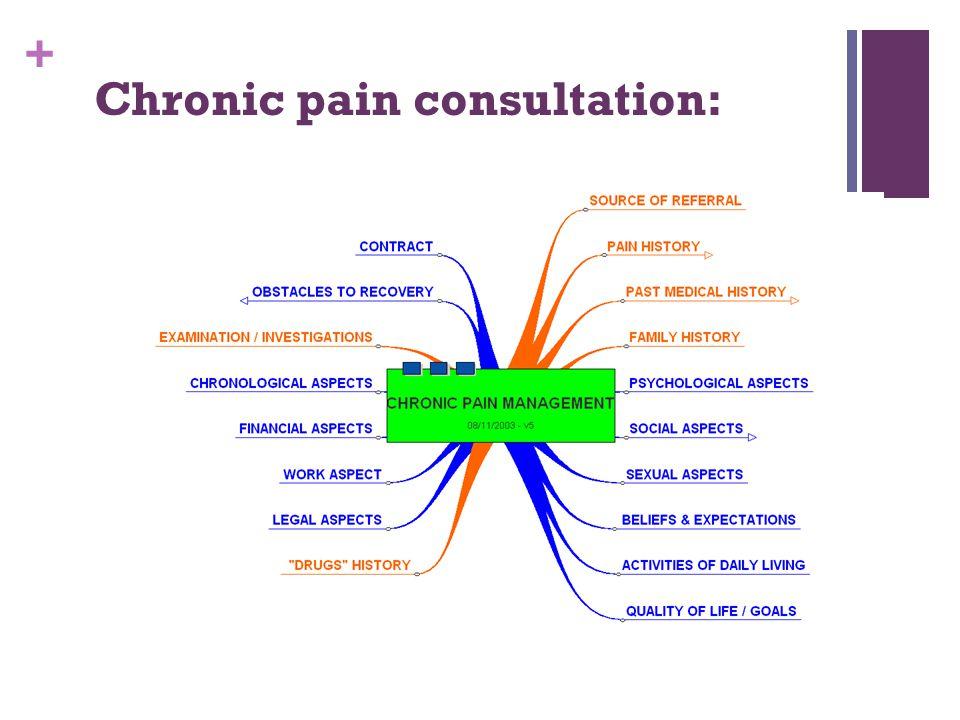 + Chronic pain consultation: