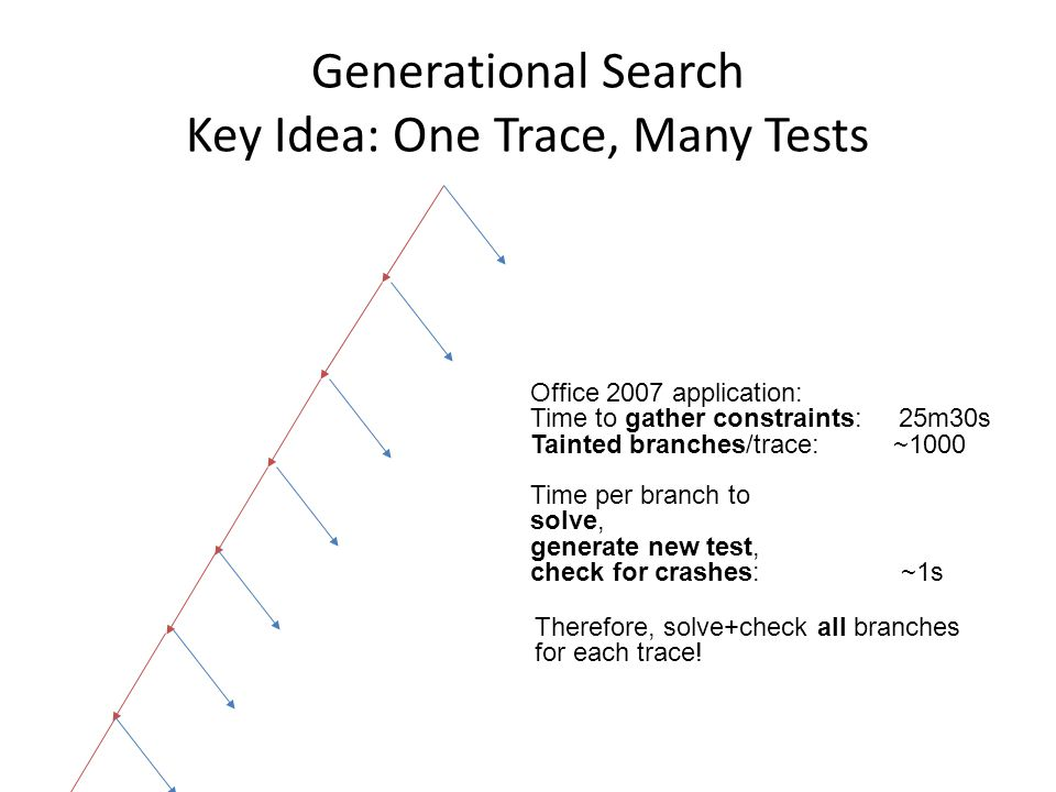 Generational Search Key Idea: One Trace, Many Tests Office 2007 application: Time to gather constraints: 25m30s Tainted branches/trace: ~1000 Time per branch to solve, generate new test, check for crashes: ~1s Therefore, solve+check all branches for each trace!