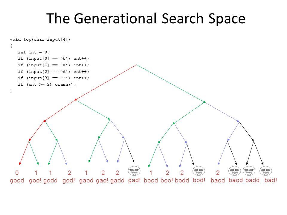 void top(char input[4]) { int cnt = 0; if (input[0] == 'b') cnt++; if (input[1] == 'a') cnt++; if (input[2] == 'd') cnt++; if (input[3] == '!') cnt++; if (cnt >= 3) crash(); } 0 good 1 goo.