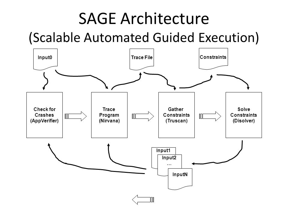 SAGE Architecture (Scalable Automated Guided Execution) Check for Crashes (AppVerifier)‏ Trace Program (Nirvana)‏ Gather Constraints (Truscan)‏ Solve Constraints (Disolver) Input0Trace File Constraints Input1 Input2 … InputN