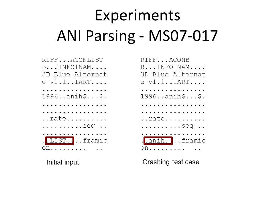 Experiments ANI Parsing - MS07-017 RIFF...ACONLIST B...INFOINAM....