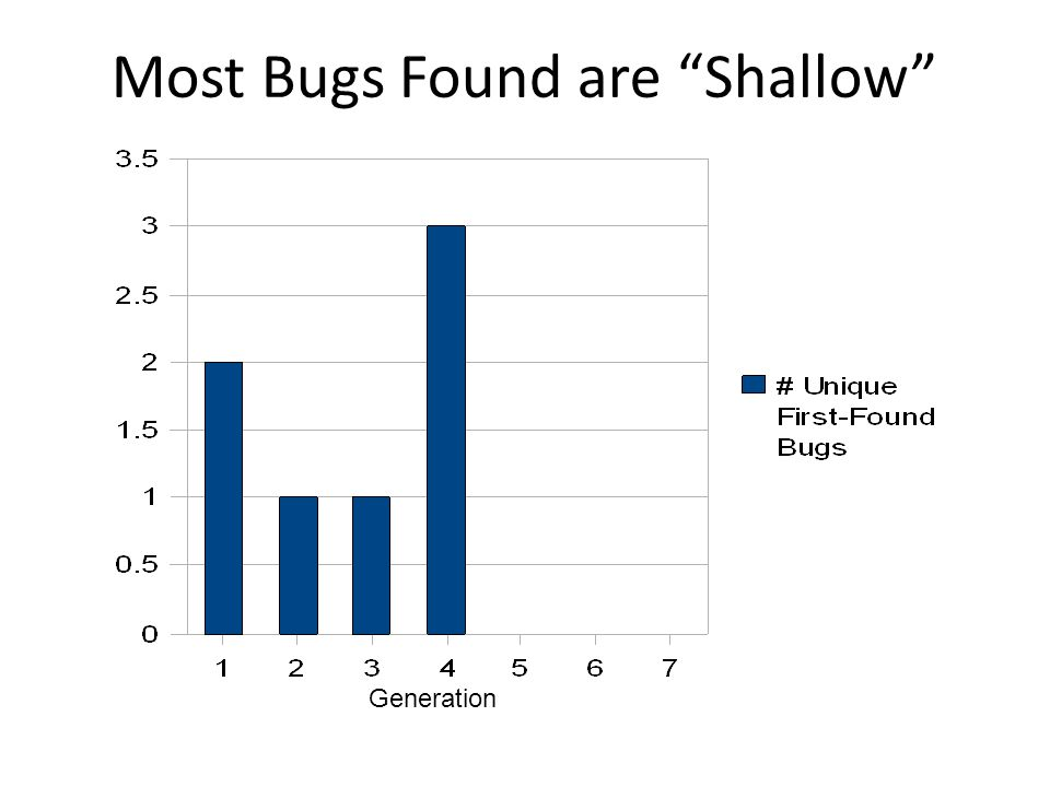 Most Bugs Found are Shallow Generation