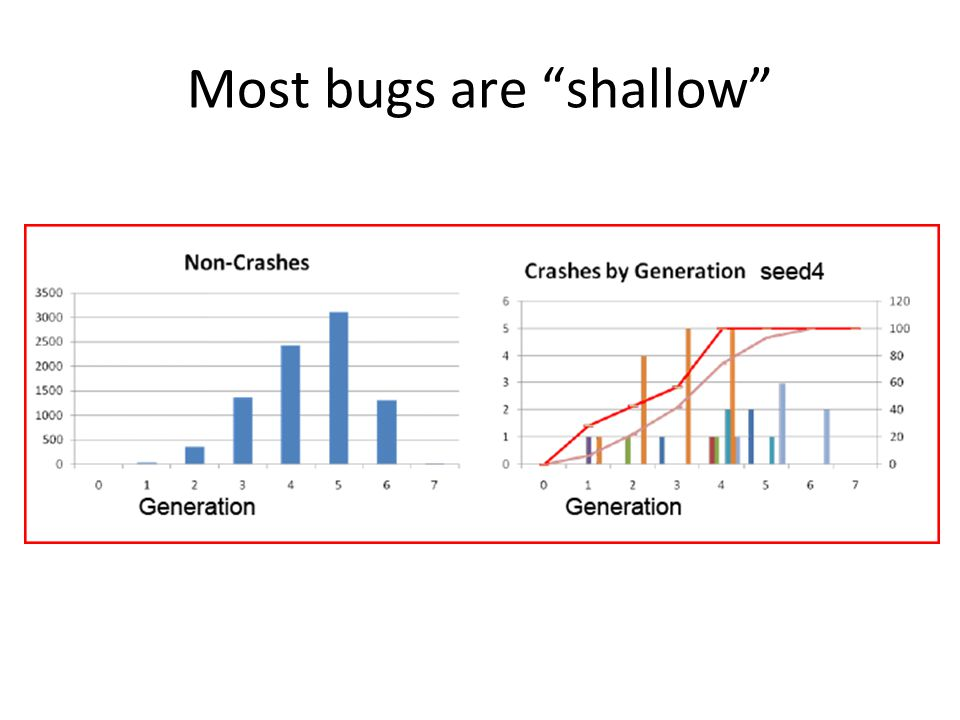 Most bugs are shallow