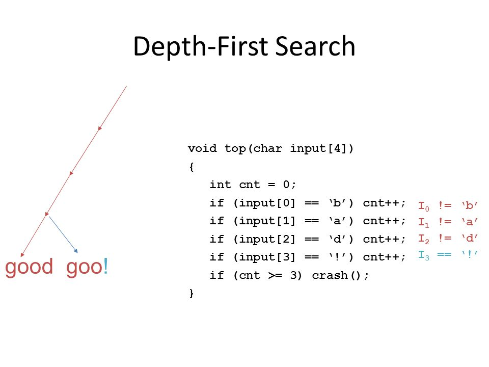 Depth-First Search goo!good void top(char input[4]) { int cnt = 0; if (input[0] == 'b') cnt++; if (input[1] == 'a') cnt++; if (input[2] == 'd') cnt++; if (input[3] == '!') cnt++; if (cnt >= 3) crash(); } I 0 != 'b' I 1 != 'a' I 2 != 'd' I 3 == '!'