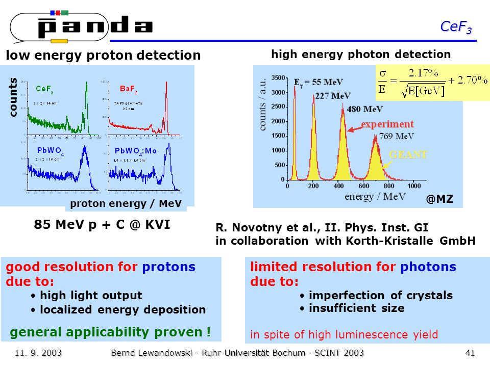 11. 9. 2003Bernd Lewandowski - Ruhr-Universität Bochum - SCINT 200341 CeF 3 limited resolution for photons due to: imperfection of crystals insufficie