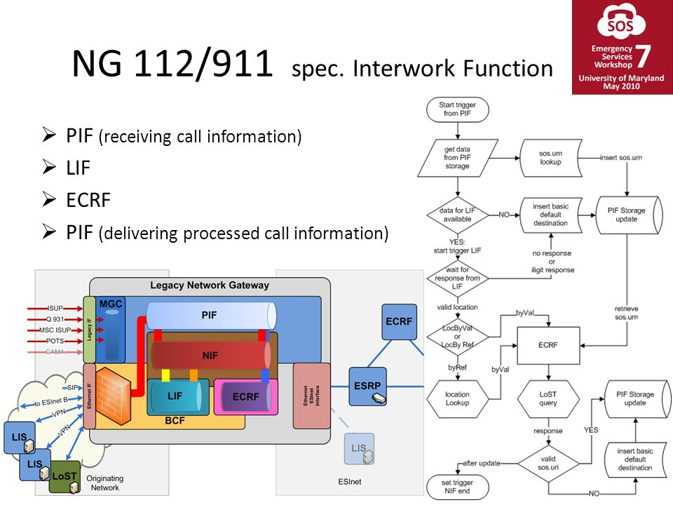 NG 112/911 spec. Interwork Function  PIF (receiving call information)  LIF  ECRF  PIF (delivering processed call information)