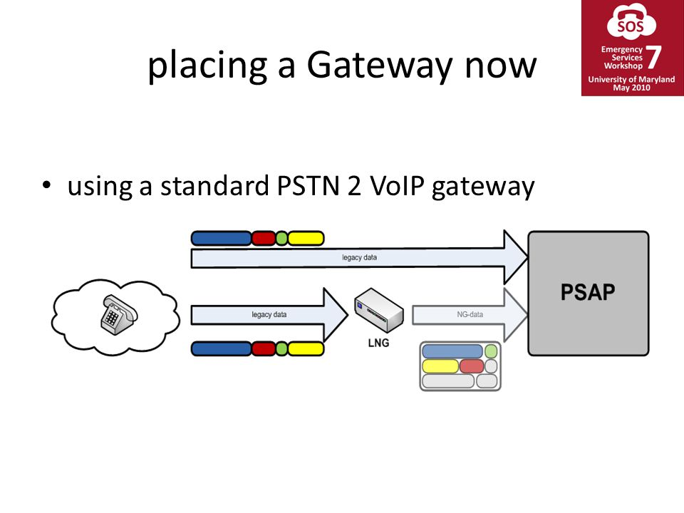 placing a Gateway now using a standard PSTN 2 VoIP gateway