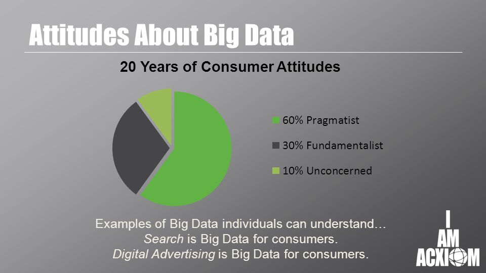 Attitudes About Big Data Examples of Big Data individuals can understand… Search is Big Data for consumers.